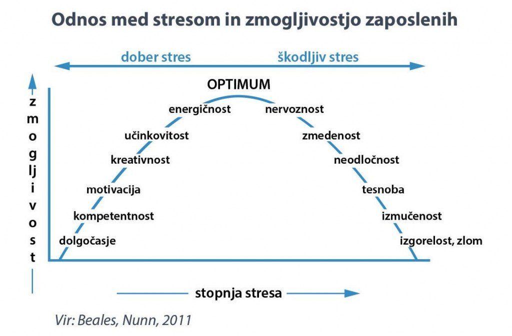 Odnos med stresom in zmogljivostjo zaposlenih