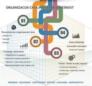 Organizacija časa in osebna uspešnost