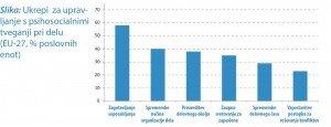 Ukrepi za upravljanje s psihosocialnimi tveganji pri delu