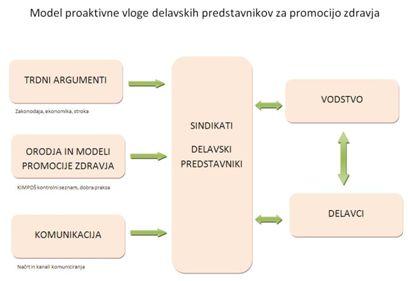 Model proaktivne vloge delavskih predstavnikov za promocijo zdravja