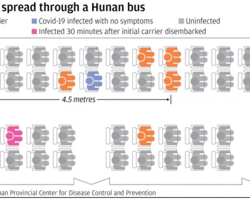 Koronavirus razdalja